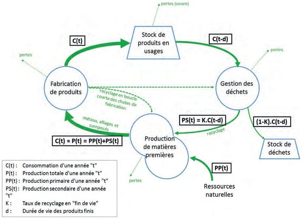 Schéma simplifié de l économie circulaire introduisant les notions de stock  de produits en usage, de différentiel de temps et de flux entre la  consommation ... 2768276bab2