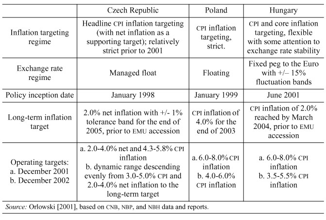 Exchange Rate Management in Central Europe and the Debate on