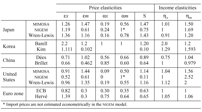 Exchange Rate Regimes and Equilibrium Exchange Rates in East