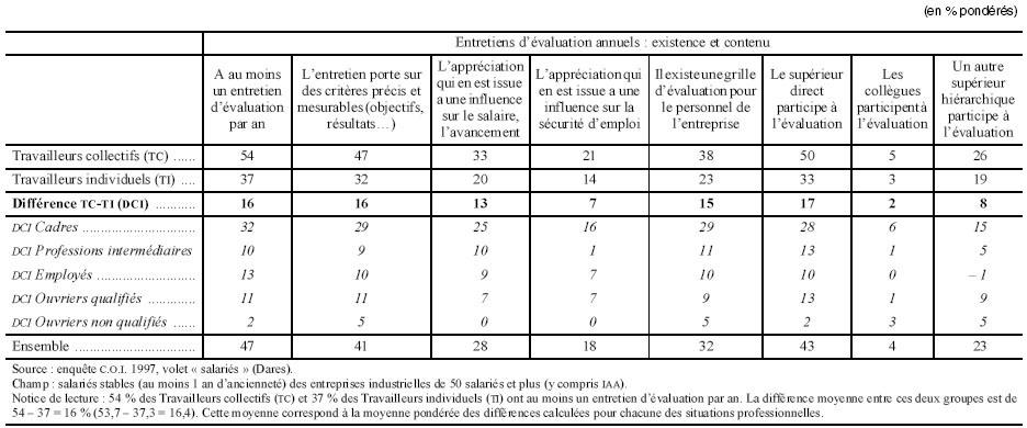 R organisation des entreprises et caract ristiques du - Grille evaluation entretien embauche ...