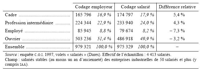 L Employeur Le Salarie Et La Categorie Socioprofessionnelle Cairn