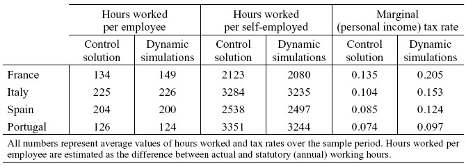 Personal Income Tax Incentive Or Disincentive To Work Effort
