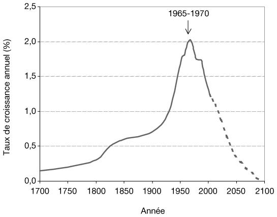 evolution de la population mondiale t. Black Bedroom Furniture Sets. Home Design Ideas