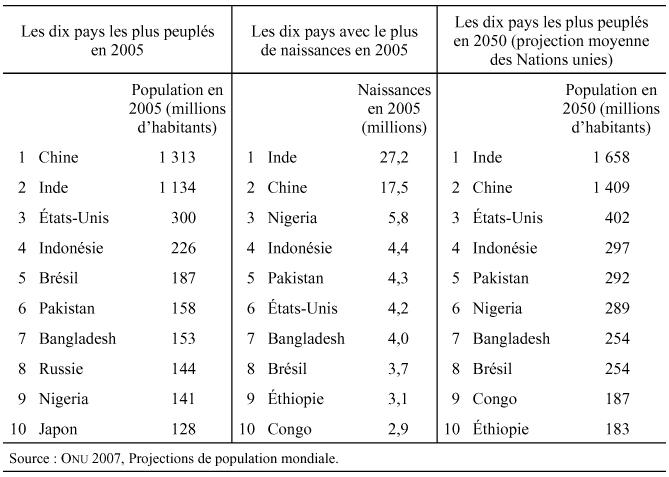 Ville De Bangladesh Classement Par Nombre D Habitants