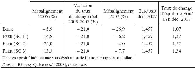 Taux De Change D Equilibre Cairn Info
