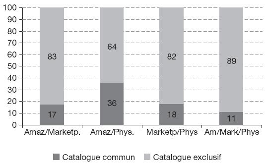 Les plateformes de ventes sur internet - Meilleures ventes sur internet ...
