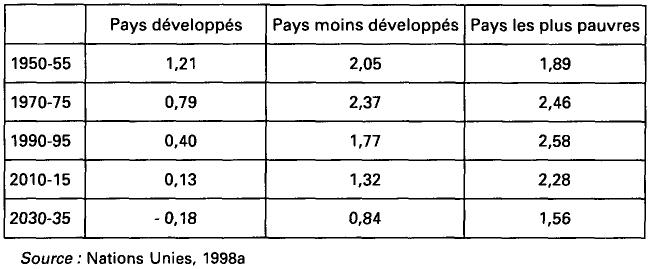 L Impact Des Changements Demographiques Sur La Croissance Et Le