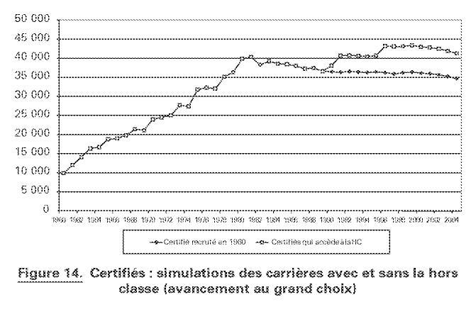 Les Traitements Des Enseignants Francais 1960 2004 La Voie De La