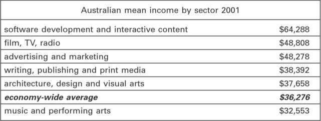 four models of the creative industries cairn info