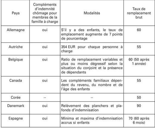 La couverture du risque ch mage au regard de la situation familiale - Plafond indemnites chomage ...