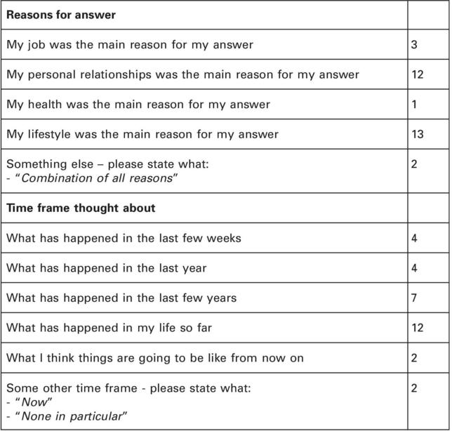 Happiness Questions And Government Responses A Pilot Study Of What