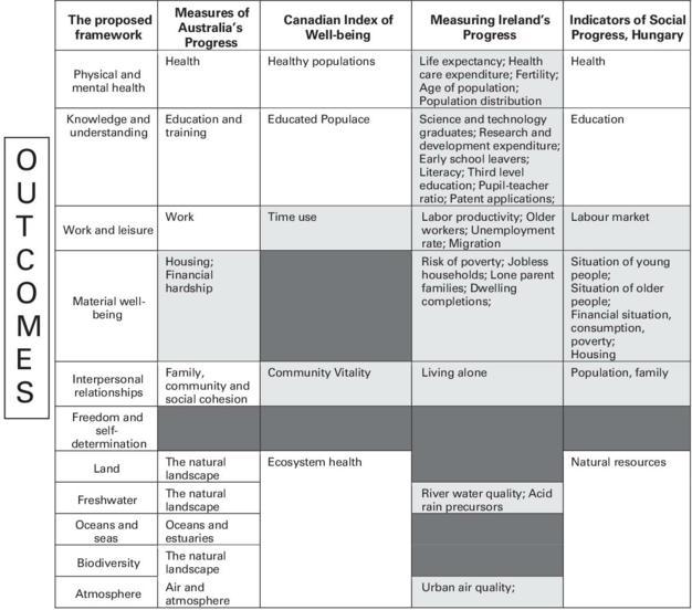 6f06d8eec5bd A Framework to measure the progress of societies