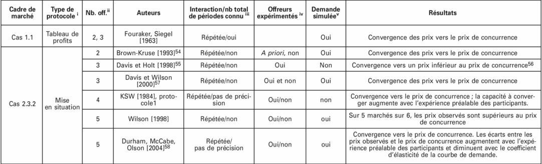 Concurrence et prix dissertation