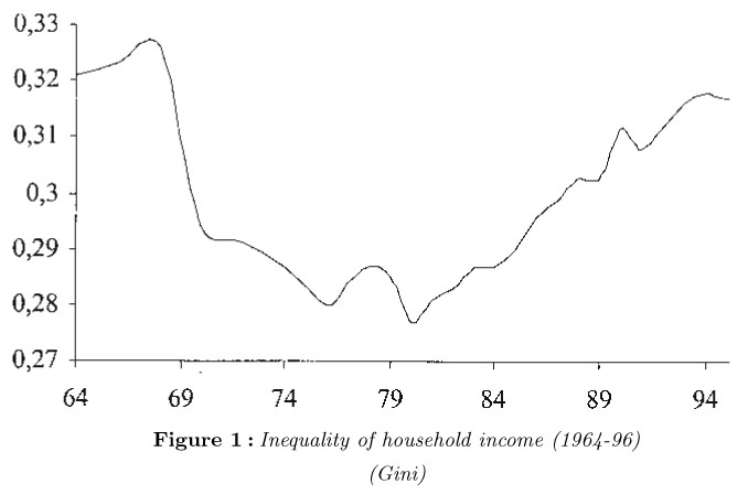 the economic development in china and the issue of income inequality in taiwan Discuss the interplay between economic growth, income inequality  v income distribution in china: problems, causes and policy choices.
