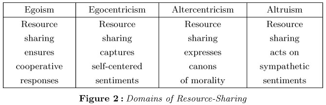 strengths and weaknesses of ethical egoism