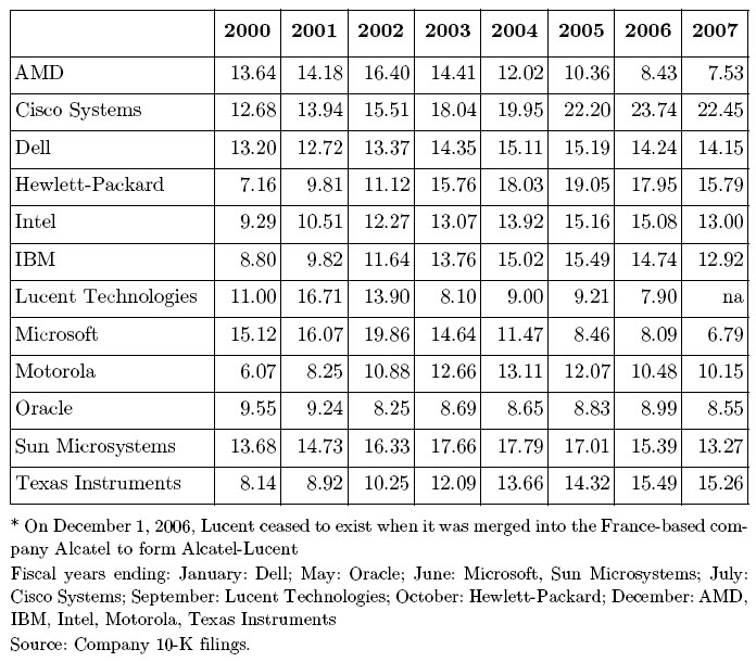 The Quest for Shareholder Value: Stock Repurchases in the US Economy