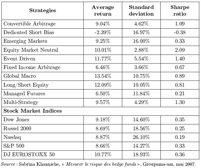 Empirical characteristics of dynamic trading strategies