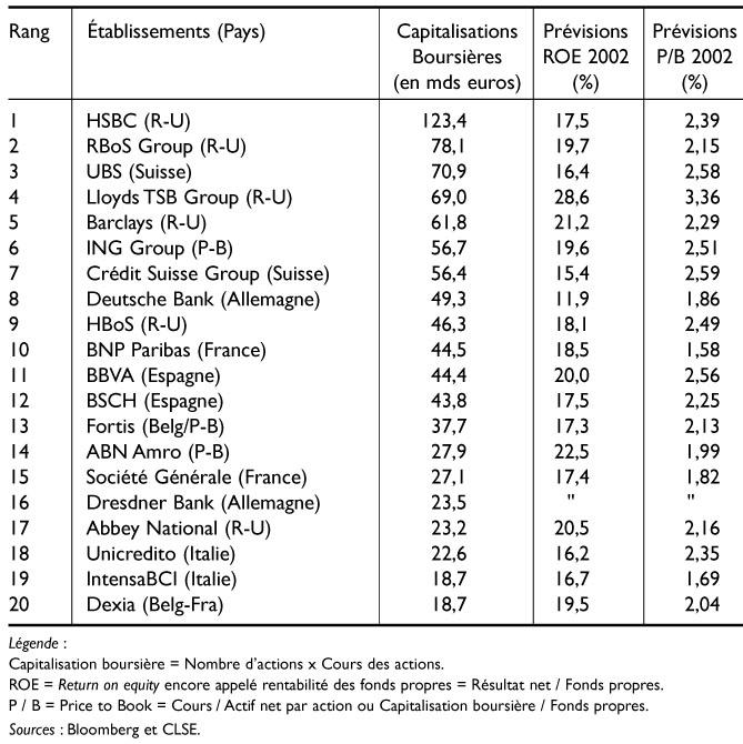 Capitalisation Boursire Rentabilit Et Valorisation Des Principaux Tablissements Bancaires Europens Fin 2001