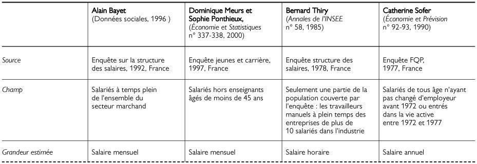Inegalites De Salaires Entre Femmes Et Hommes Et Discrimination