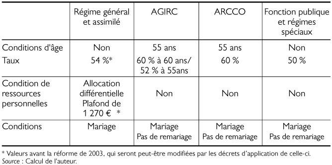 Contre l 39 individualisation des droits sociaux - Plafond de ressources pension de reversion ...
