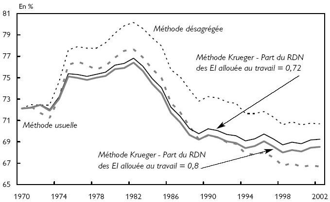 Part Salariale Dans Le Pib En France Cairn Info