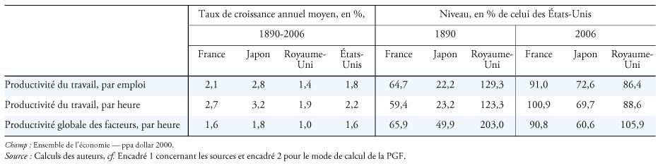 La Productivite En France Au Japon Aux Etats Unis Et Au Royaume