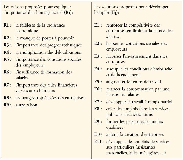 dissertation les causes du chomage
