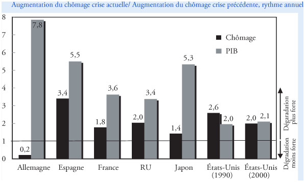 3e9353e557d Augmentation du chômage au cours de la crise récente   une comparaison avec  les crises précédentes