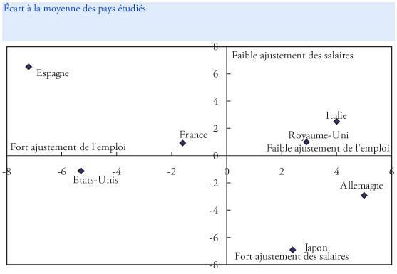 0270dab1dcb Une comparaison des différentes stratégies d ajustement face à la crise