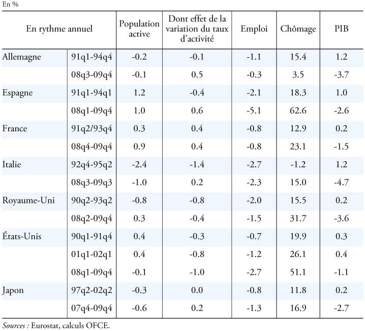 770c1d7a70c Les marchés du travail dans les crises (variations en %)