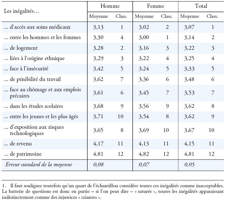 Les discriminations entre les hommes et les femmes au - Comment les hommes aiment les femmes au lit ...