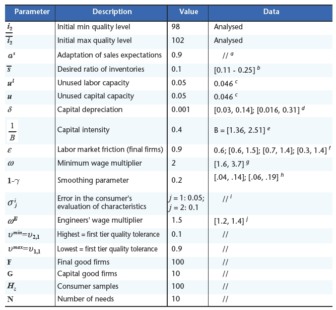 Structural interactions and long run growth for Table 7 1 design parameters