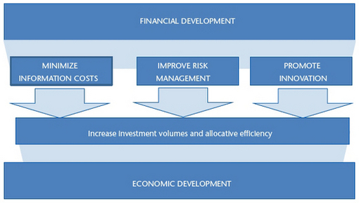 research papers on financial development and economic growth