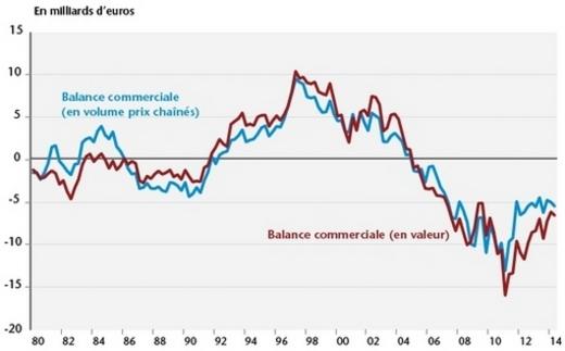 France Croissance Hors Taxes Cairn Info