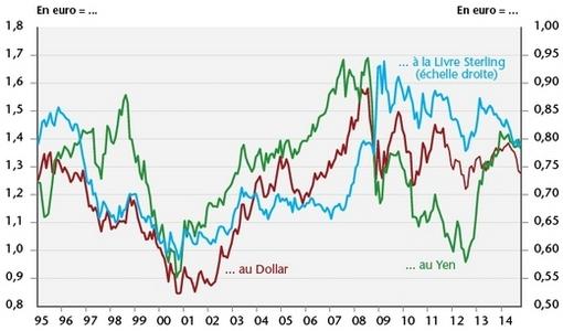Baisse De L Euro Et Desinflation Competitive Cairn Info