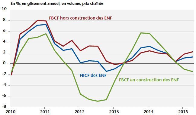 f04d60f6d99a1a Investissement des ENF avec et sans la construction