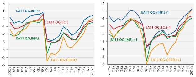 New Output Gap Estimates for the Euro Area and Elsewhere