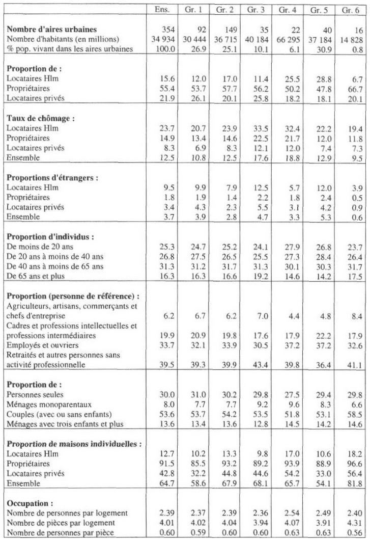 Une typologie des aires urbaines : le logement et l'emploi facteurs d'inégalités   Cairn.info