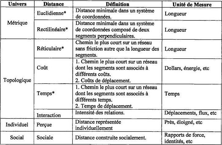 Distances interactions et analyse spatiale de la ville - Tableau poids et mesures ...