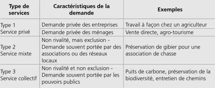 Agriculture De Services Services Environnementaux Et Politiques