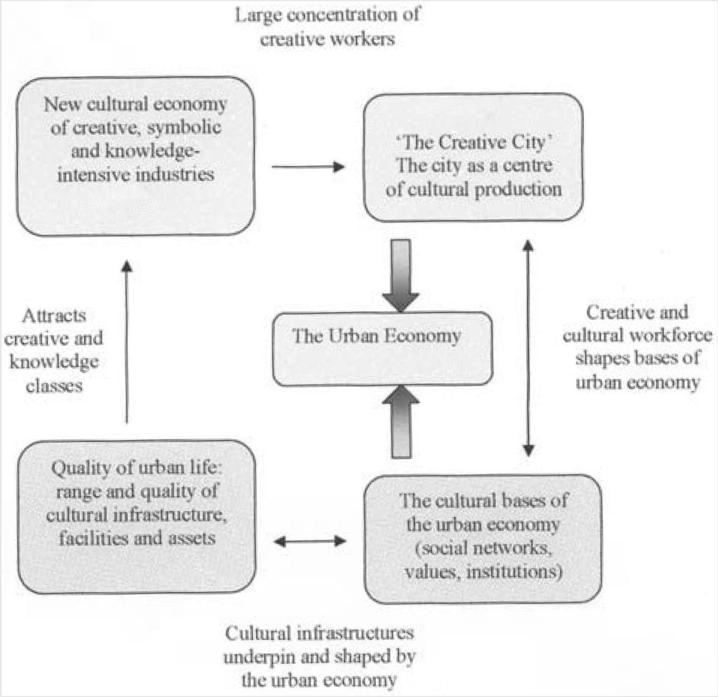 The Theoretical Bases Of Urban Competitiveness Does Proximity