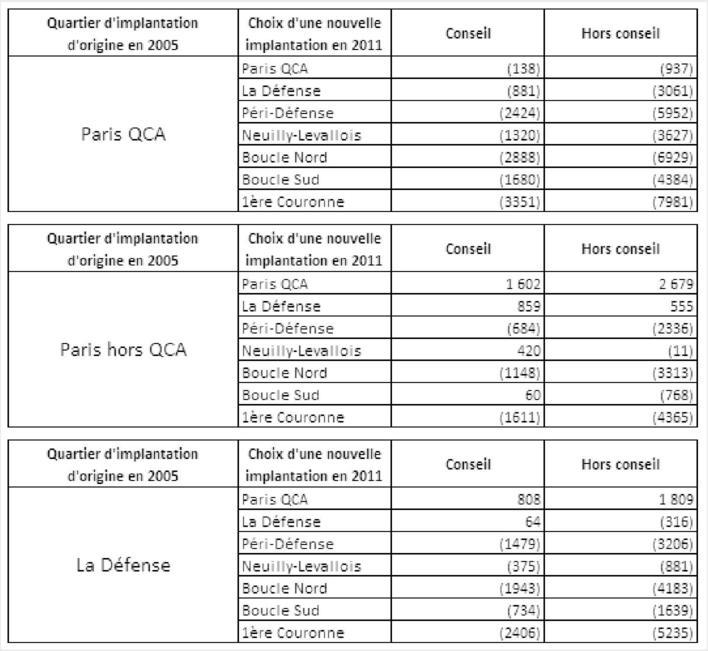 Estimation Du Cout Immobilier Global Par Salarie Application Aux