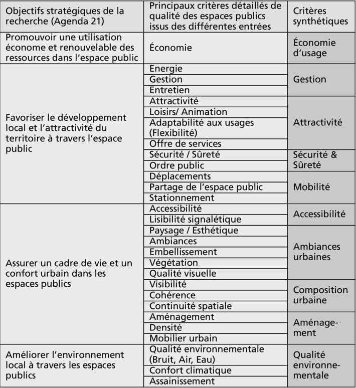M thode d 39 valuation de la qualit des espaces publics for Les espaces publics urbains