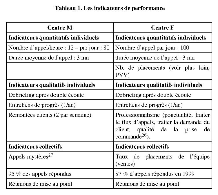 L impossible evaluation du travail des teleoperateurs   Cairn.info 5b299f9fe712