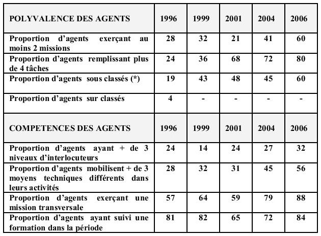 L 39 valuation des comp tences enjeux et effets en termes - Modele grille evaluation entretien annuel ...