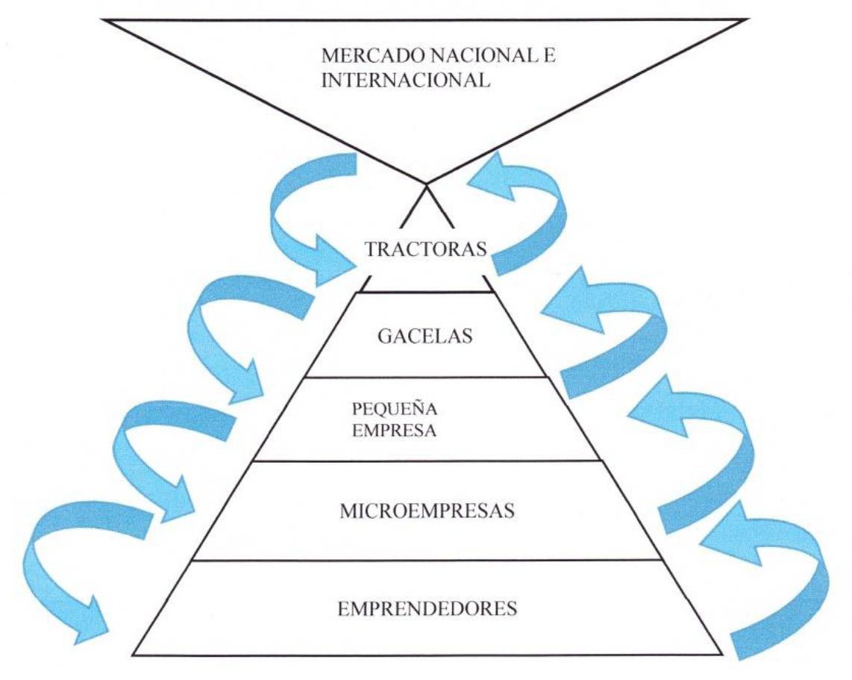 La Adaptación De La Pequeña Empresa Al Neoliberalismo