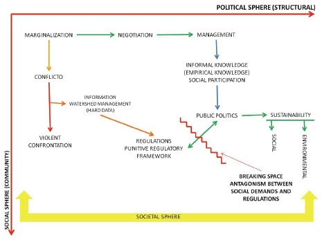 Analysis Model Of Regional Development Impact Indicators And