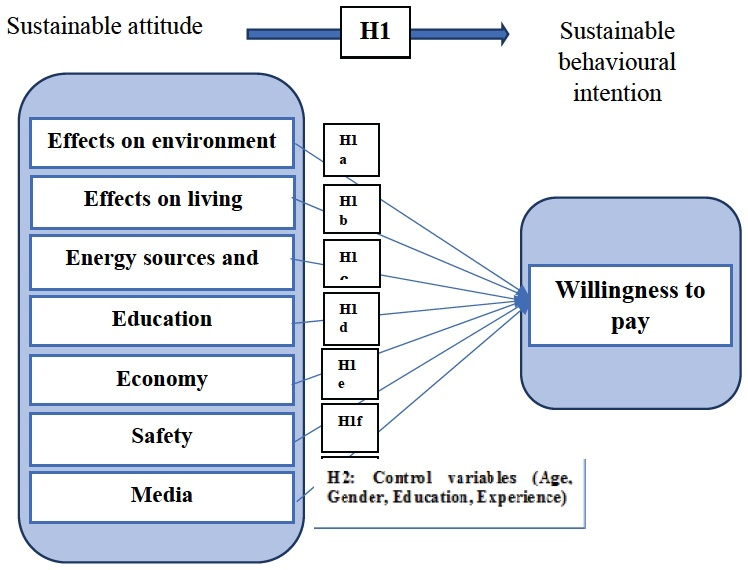 Sustainable attitudes and behavioural intentions towards