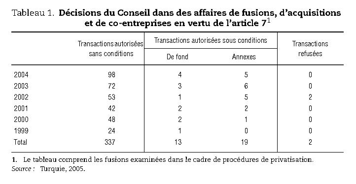 Dcisions Du Conseil Dans Des Affaires De Fusions Dacquisitions