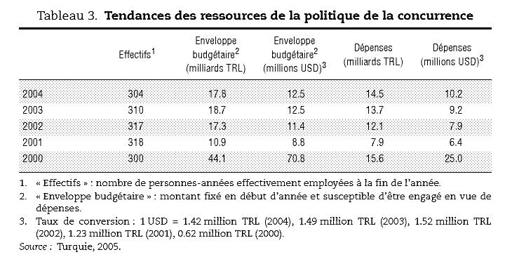 Tendances Des Ressources De La Politique Concurrence